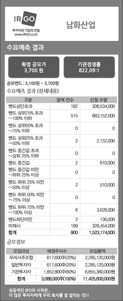 남화산업(수요예측결과).jpg