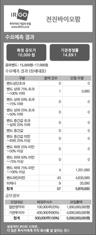 전진바이오팜(수요예측결과).jpg
