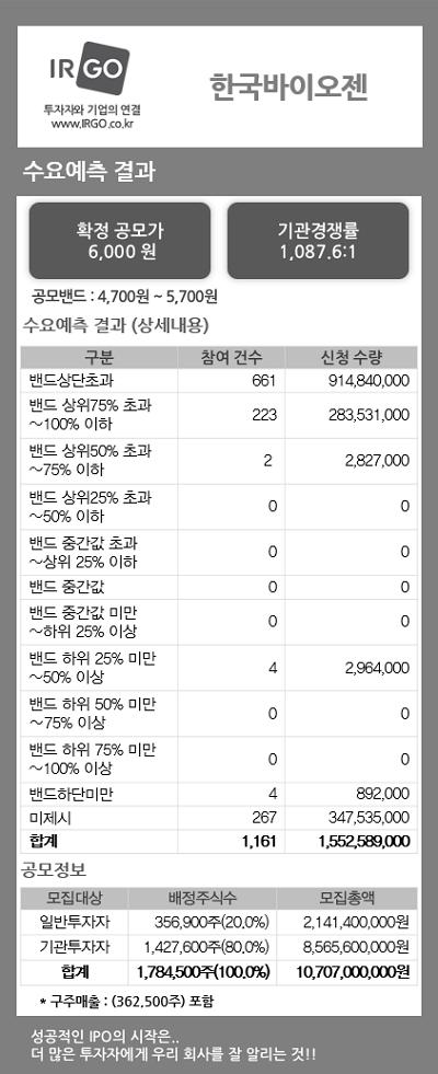 한국바이오젠(수요예측결과).jpg