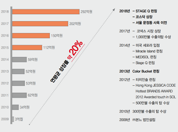 본느_매출연평균성장률.png