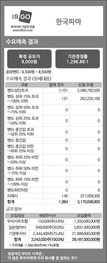 한국파마(수요예측결과).jpg