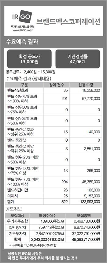 브랜드엑스코퍼레이션(수요예측결과).jpg