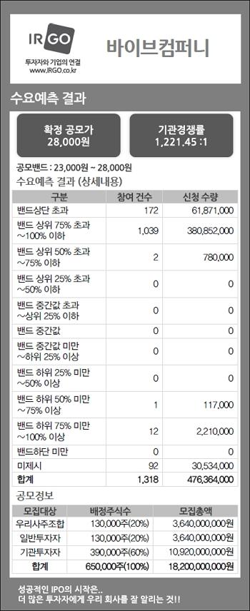 바이브컴퍼니(수요예측결과).png