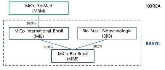미코바이오메드와 브라질 의료진단 업체 Bio Brasil Biotechnologia 합작회사